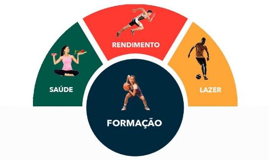 Metodologia Esportiva